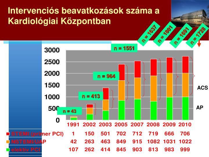 Intervenciós beavatkozások száma a Kardiológiai Központban
