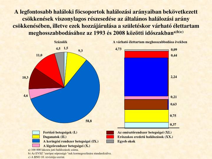 A legfontosabb haláloki föcsoportok halálozási arányaiban bekövetkezett csökkenések viszonylagos részesedése az általános halálozási arány csökkenésében, illetve ezek hozzájárulása a születéskor várható élettartam meghosszabbodásához az 1993 és 2008 közötti időszakban