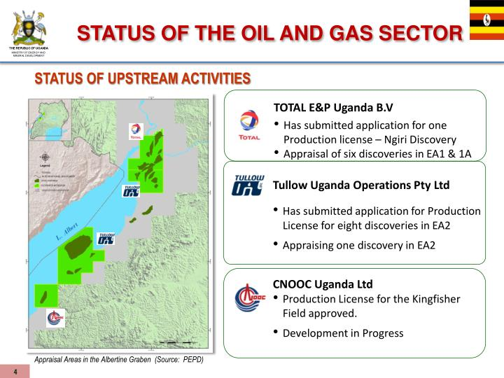 STATUS OF THE OIL AND GAS SECTOR
