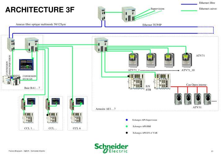 Ethernet fibre