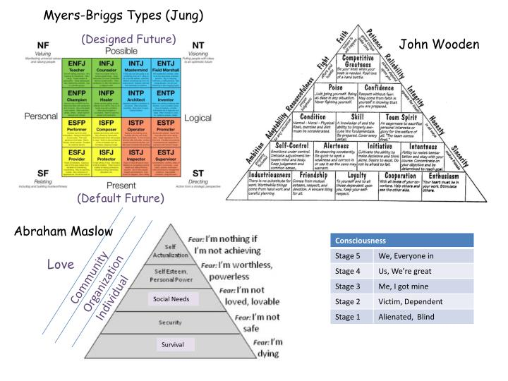 Myers-Briggs Types (Jung)