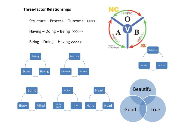 Three-factor Relationships