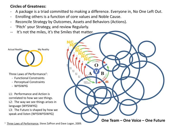 Circles of Greatness: