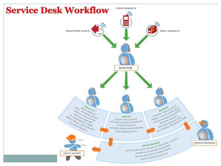 Service Desk Workflow