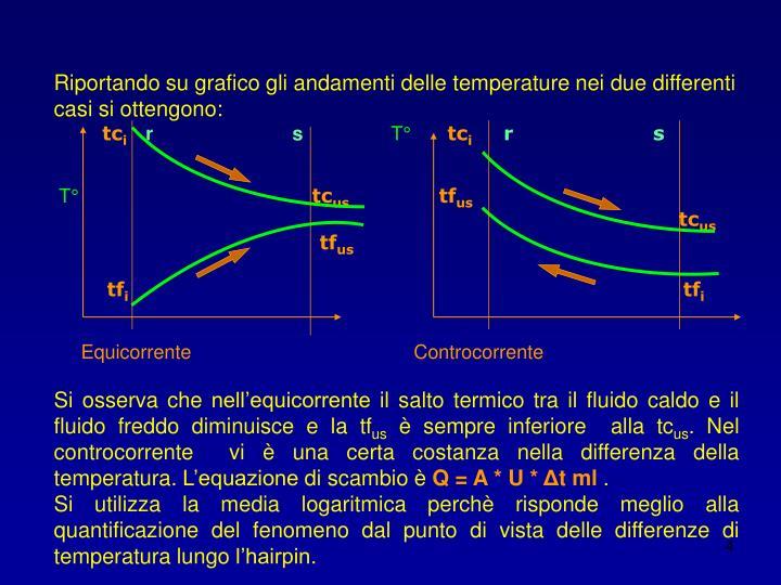 Riportando su grafico gli andamenti delle temperature nei due differenti casi si ottengono: