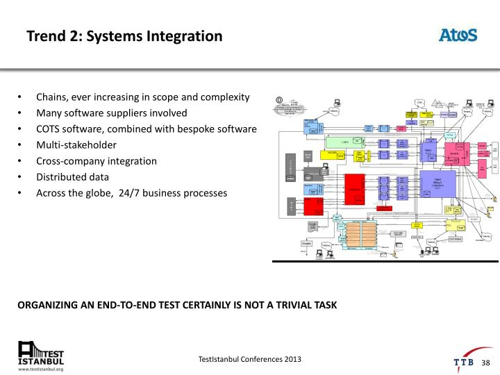 Trend 2: Systems Integration