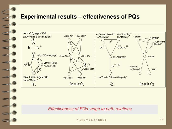 Experimental results – effectiveness of PQs