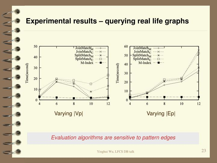 Experimental results – querying real life graphs