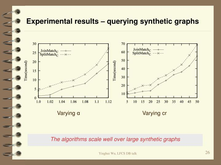 Experimental results – querying synthetic graphs