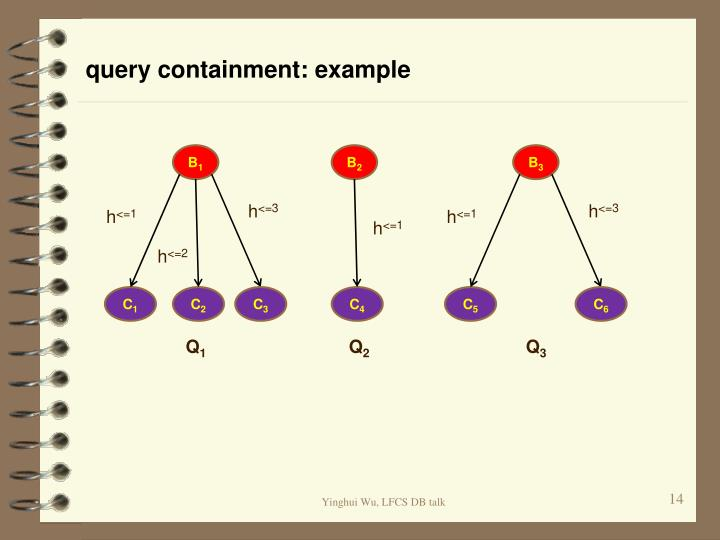 query containment: example