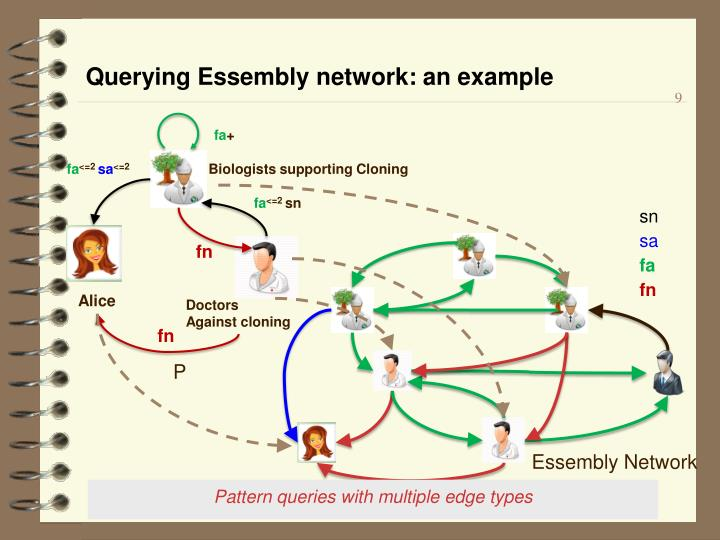 Querying Essembly network: an example