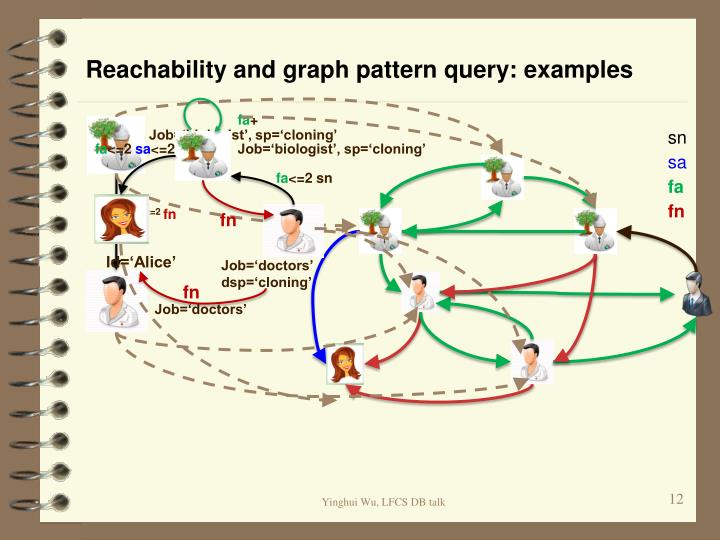 Reachability and graph pattern query: examples