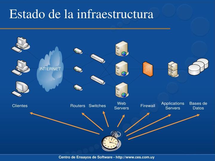 Estado de la infraestructura