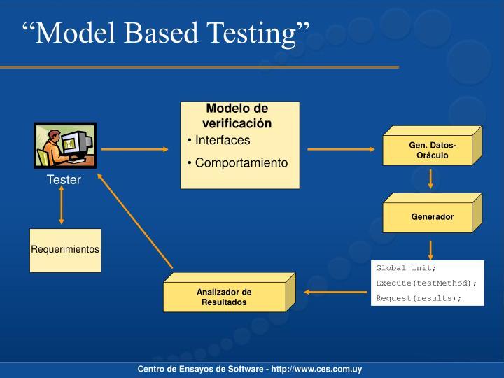 """""""Model Based Testing"""""""
