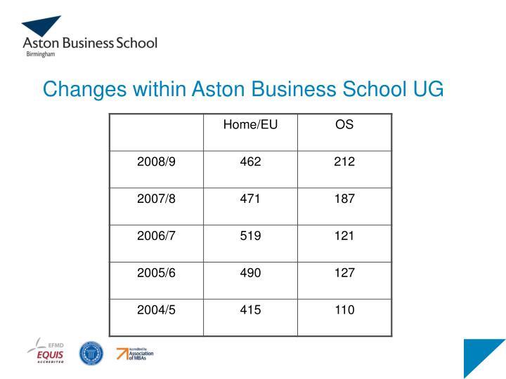 Changes within Aston Business School UG