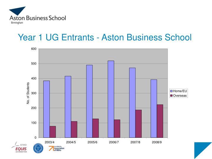 Year 1 UG Entrants - Aston Business School