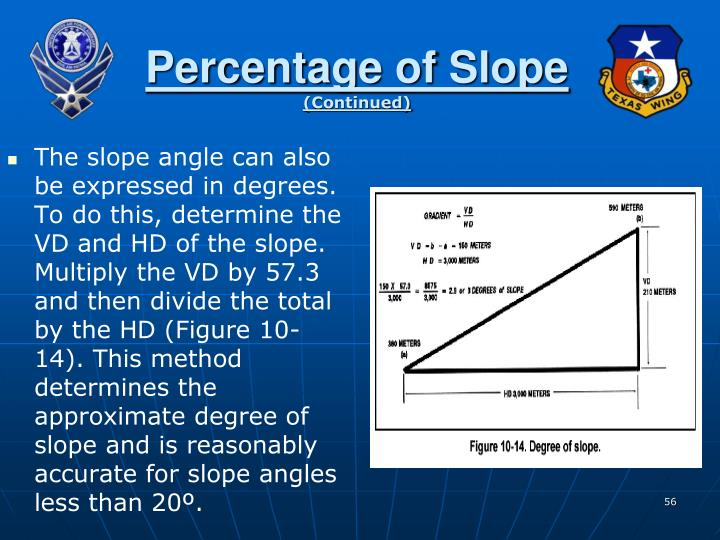 Percentage of Slope