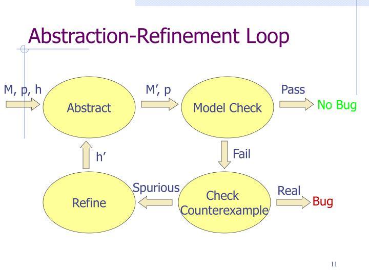 Abstraction-Refinement Loop