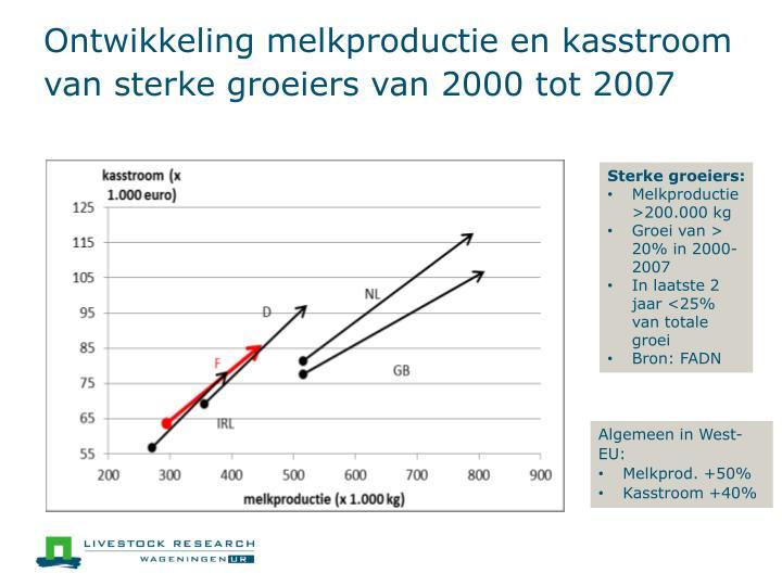 Ontwikkeling melkproductie en kasstroom van sterke groeiers van 2000 tot 2007