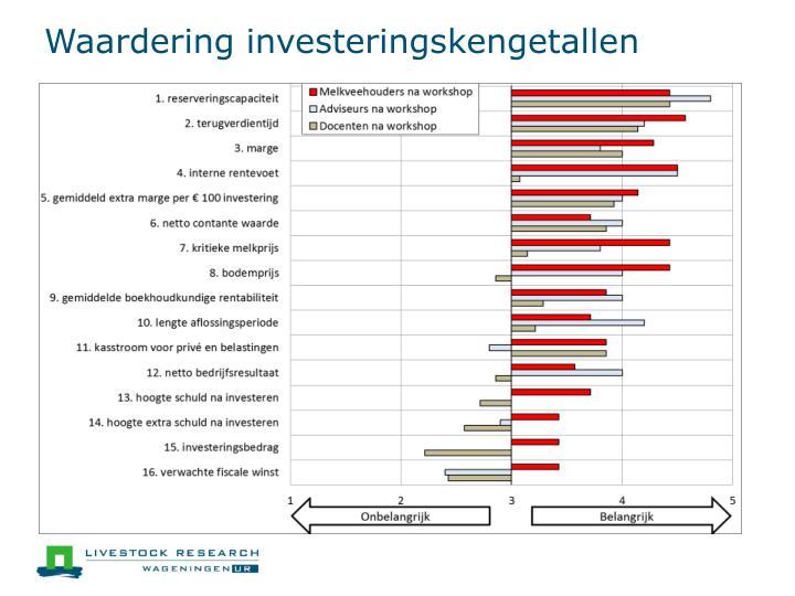 Waardering investeringskengetallen