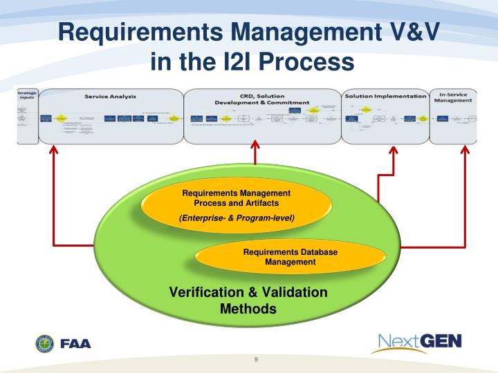 Ppt - Nas Requirements Services Update For The V U0026v Summit Powerpoint Presentation
