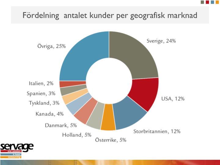 Fördelning  antalet kunder per geografisk marknad
