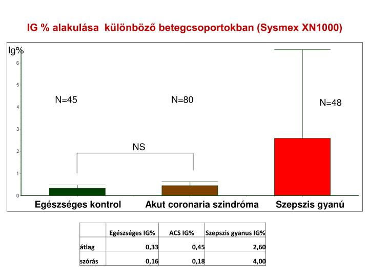 IG % alakulása  különböző betegcsoportokban (Sysmex XN1000)