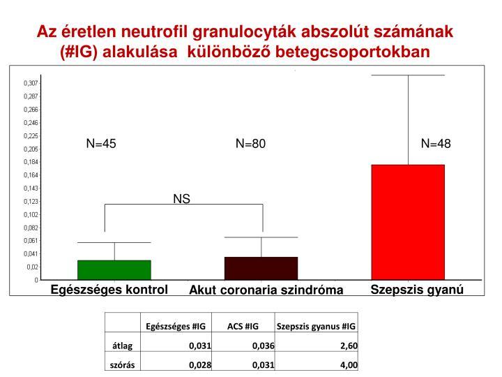 Az éretlen neutrofil granulocyták abszolút számának (#IG) alakulása  különböző betegcsoportokban