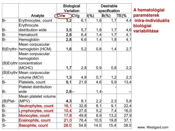 A hematológiai