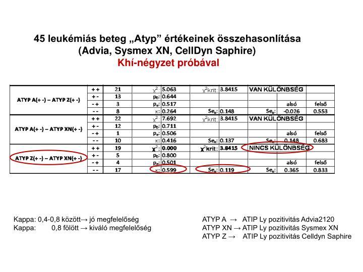 """45 leukémiás beteg """"Atyp"""" értékeinek összehasonlítása"""