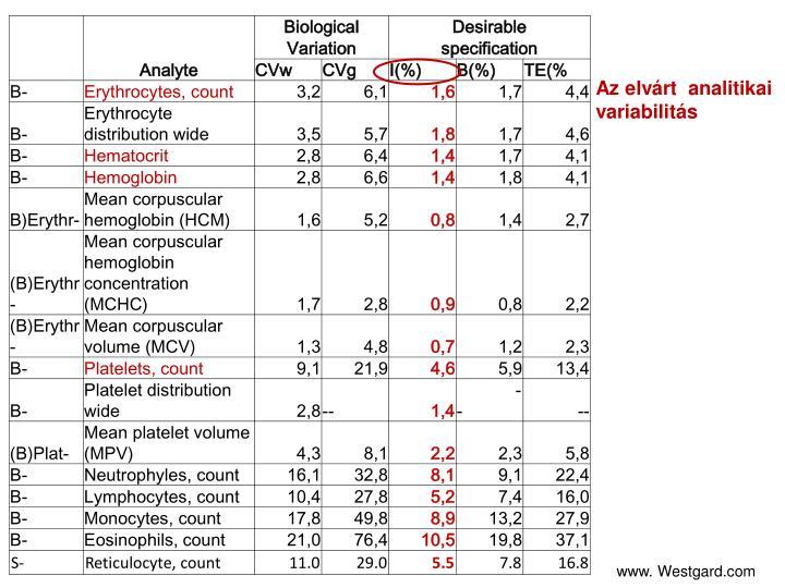 Az elvárt  analitikai