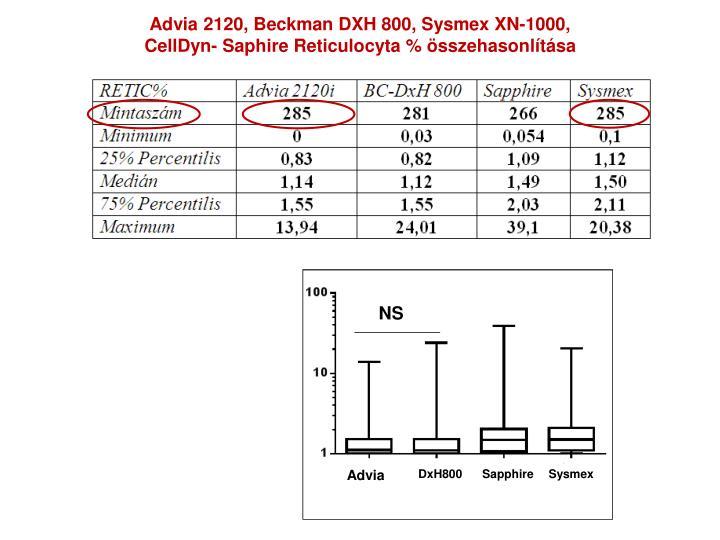 Advia 2120, Beckman DXH 800, Sysmex XN-1000,