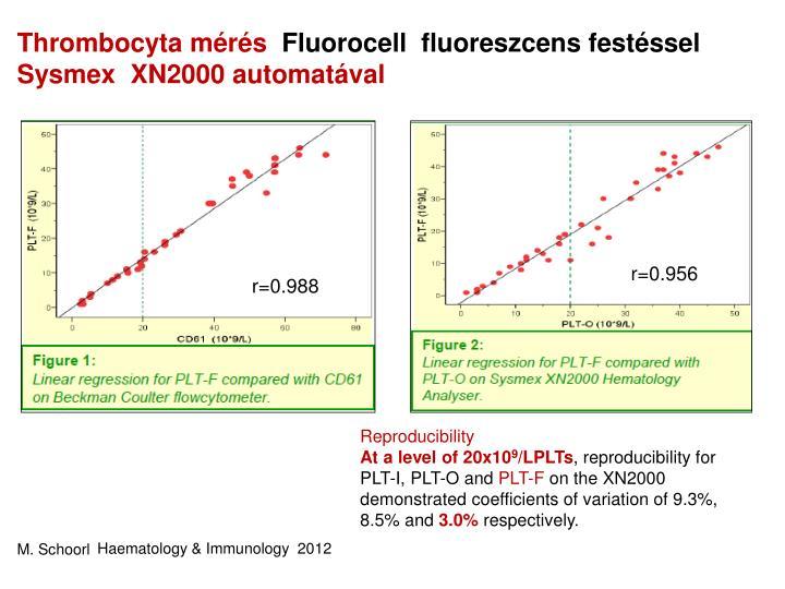 Thrombocyta mérés