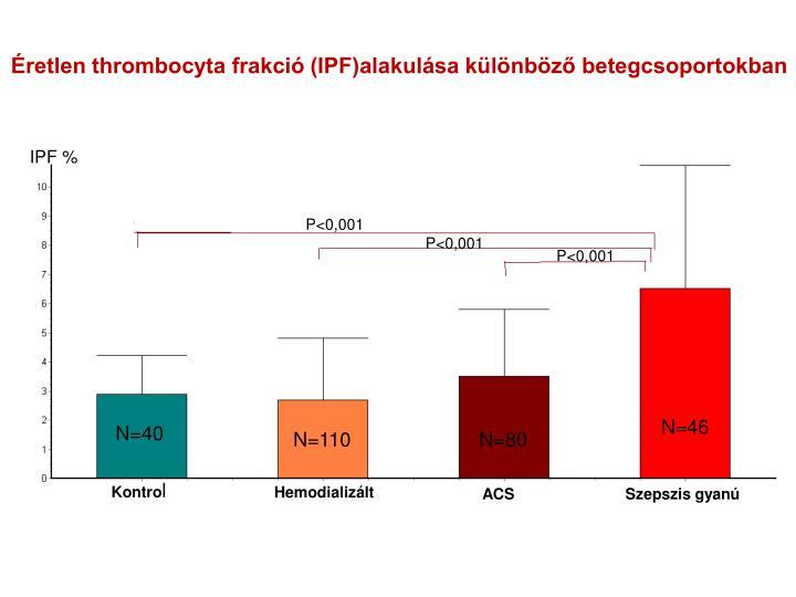 Éretlen thrombocyta frakció (IPF)alakulása különböző betegcsoportokban