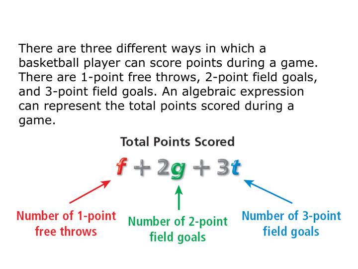 There are three different ways in which a basketball player can score points during a game.  There are 1-point free throws, 2-point field goals, and 3-point field goals. An algebraic expression can represent the total points scored during a game.