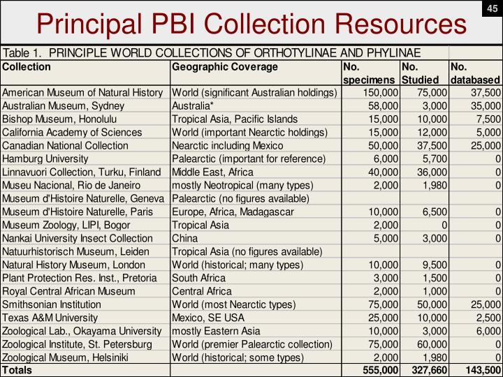 Principal PBI Collection Resources