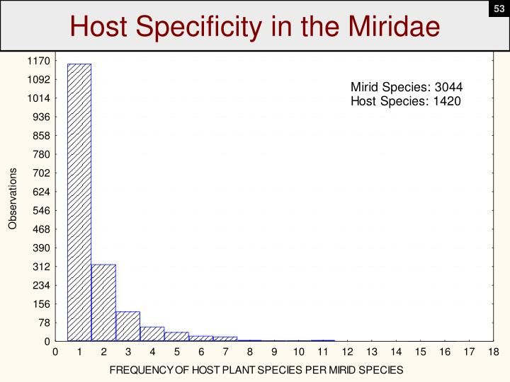 Host Specificity in the Miridae