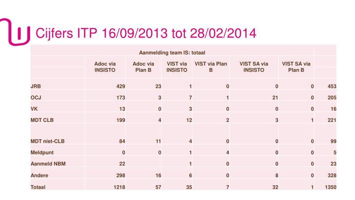 Cijfers ITP 16/09/2013 tot 28/02/2014
