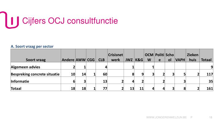 Cijfers OCJ consultfunctie