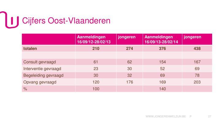 Cijfers Oost-Vlaanderen