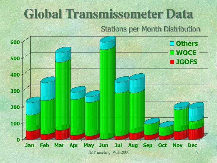 Global Transmissometer Data