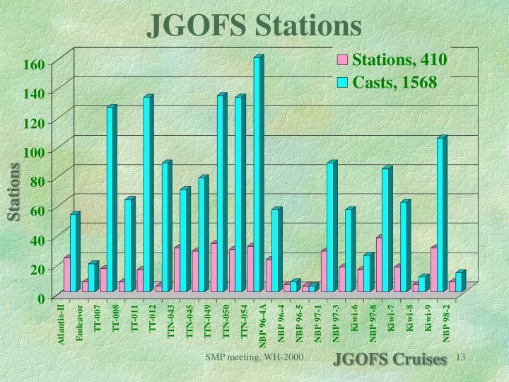 JGOFS Stations