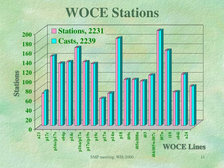 WOCE Stations