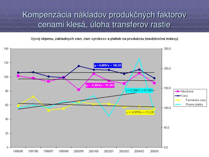 Kompenzácia nákladov produkčných faktorov cenami klesá, úloha transferov rastie