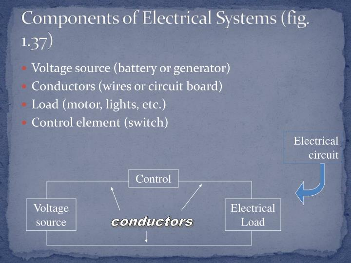 Components of Electrical Systems (fig. 1.37)