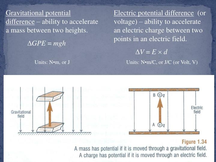 Gravitational potential difference