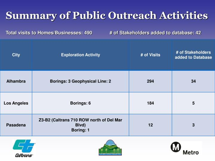 Summary of Public Outreach Activities