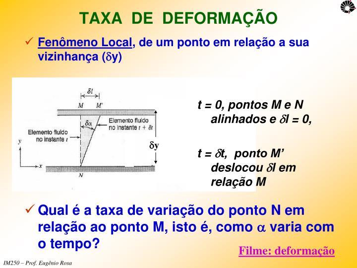 t = 0, pontos M e N alinhados e