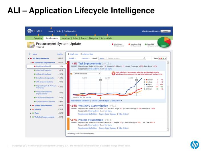 ALI – Application Lifecycle Intelligence