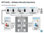 hp fortify software security assurance